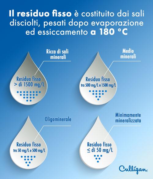 Valori Residuo fisso nell'acqua