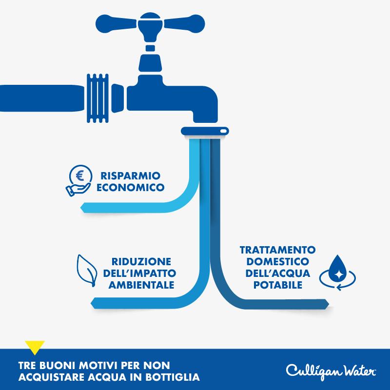 buoni motivi per non acquistare acqua in bottiglia