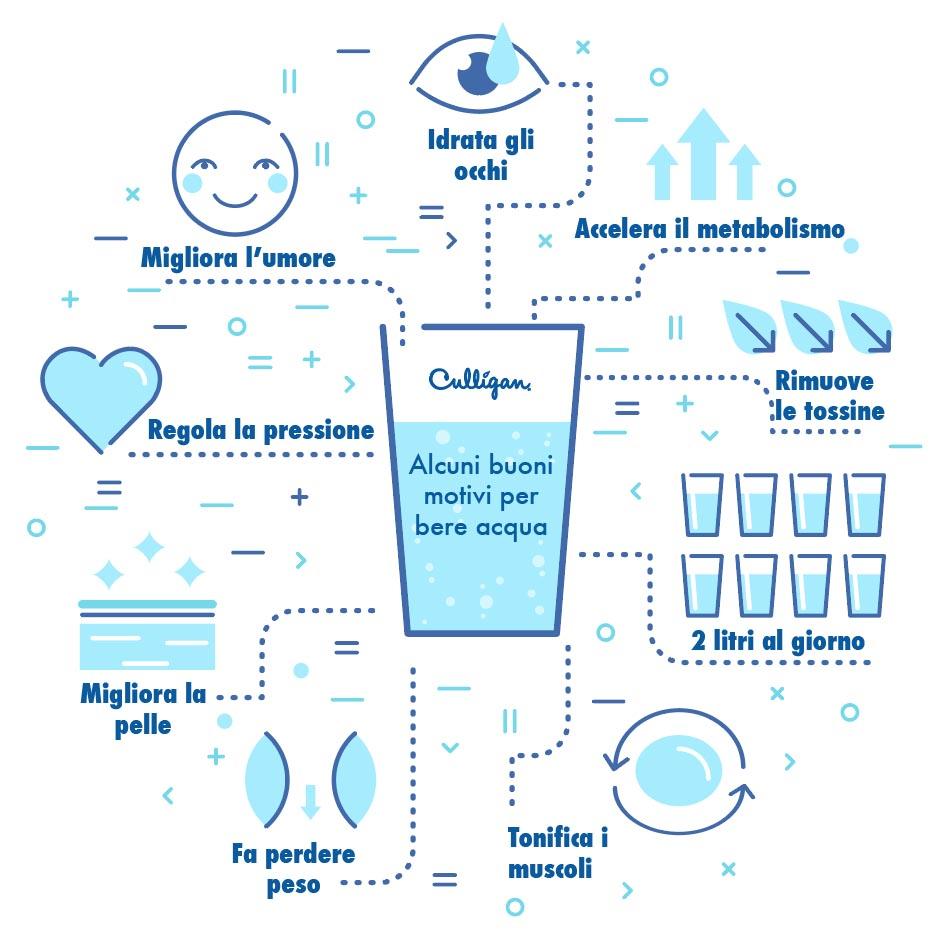 applicazioni per perdere peso nellacqua potabile