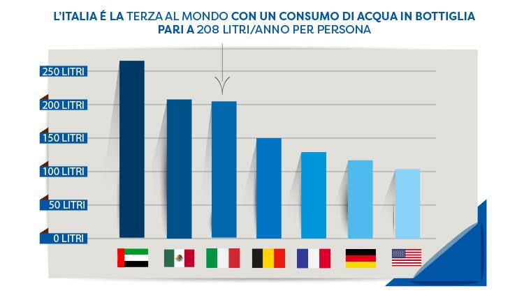 Il Consumo Di Acqua In Bottiglia In Italia E Nel Mondo Culligan Blog