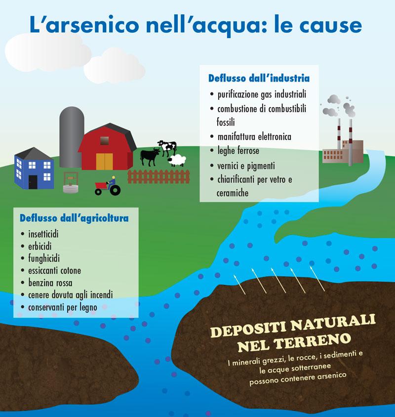 Infografica_Arsenico_acqua